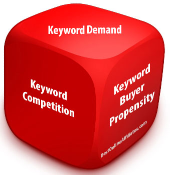 keyword advantage distinct angles