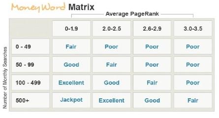 keyword advantage money word matrix